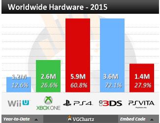 Недельные чарты продаж консолей по версии VGChartz с 4 по 11 июля! Релиз F1 2015 и Yo-Kai ! - Изображение 4