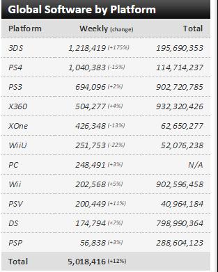 Недельные чарты продаж консолей по версии VGChartz с 4 по 11 июля! Релиз F1 2015 и Yo-Kai ! - Изображение 3