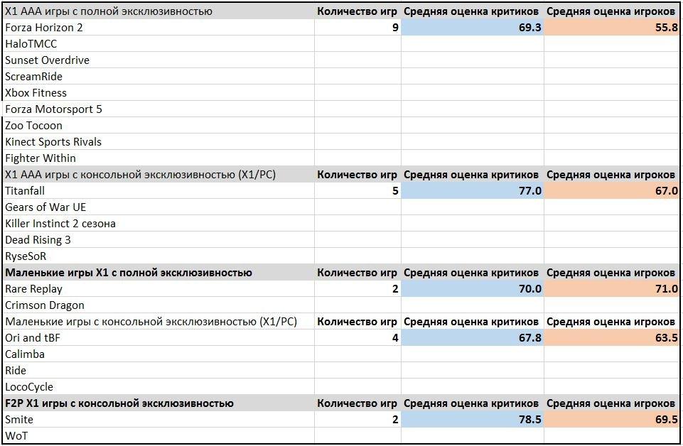 Подборка оценок эксклюзивов и полуэксклюзивов на PS4 и Х1. От ААА до F2P. А также ожидания. - Изображение 40