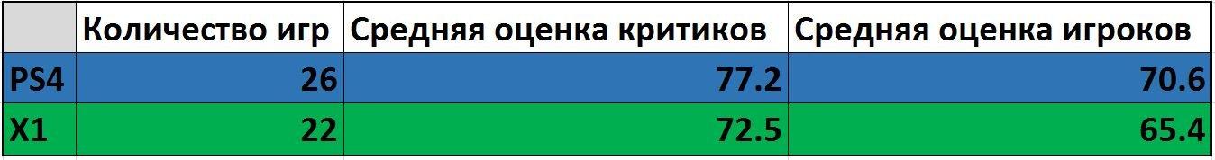 Подборка оценок эксклюзивов и полуэксклюзивов на PS4 и Х1. От ААА до F2P. А также ожидания. - Изображение 38