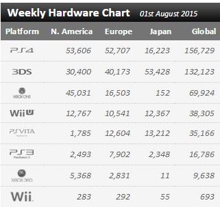 Недельные чарты продаж консолей по версии VGChartz с 25 июля по 1 августа! Что-то вышло на 3DS. - Изображение 1