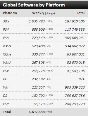 Недельные чарты продаж консолей по версии VGChartz с 25 июля по 1 августа! Что-то вышло на 3DS. - Изображение 3