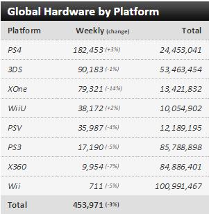 Недельные чарты продаж консолей по версии VGChartz с 11 по 18 июля! Релиз GoW:Remastered ! - Изображение 1