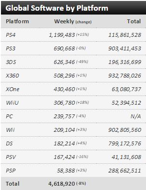 Недельные чарты продаж консолей по версии VGChartz с 11 по 18 июля! Релиз GoW:Remastered ! - Изображение 3