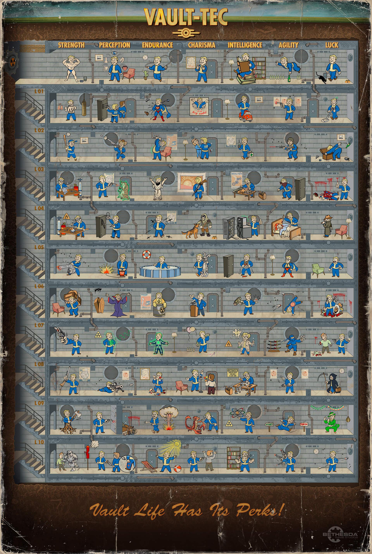 Все перки Fallout 4  - Изображение 1