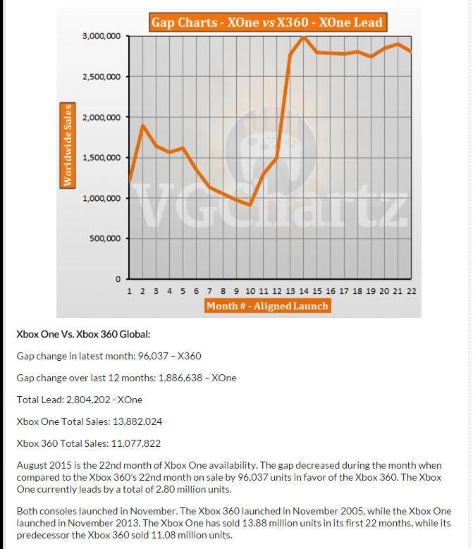 Сравнение продаж PS4,PS3,X1,X360 за 22 месяца продаж со старта. - Изображение 1