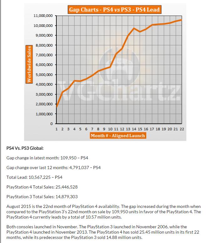 Сравнение продаж PS4,PS3,X1,X360 за 22 месяца продаж со старта. - Изображение 2