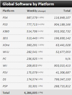 Недельные чарты продаж консолей по версии VGChartz с 18 по 25 июля ! Штиль... - Изображение 3