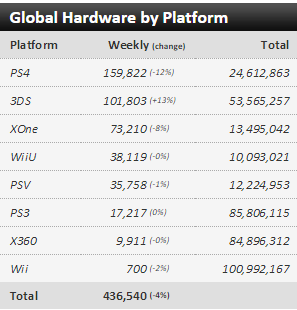 Недельные чарты продаж консолей по версии VGChartz с 18 по 25 июля ! Штиль... - Изображение 1