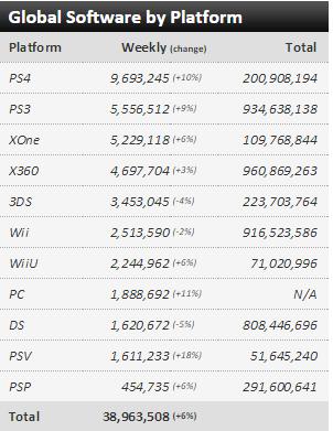 Недельные чарты продаж консолей по версии VGChartz с 19 по 26 декабря! Финал! - Изображение 3