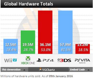 Недельные чарты продаж консолей по версии VGChartz с 26 декабря по 2 января! Новый год!. - Изображение 4