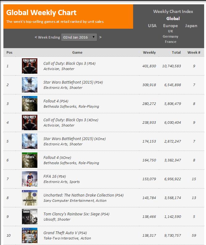 Недельные чарты продаж консолей по версии VGChartz с 26 декабря по 2 января! Новый год!. - Изображение 2