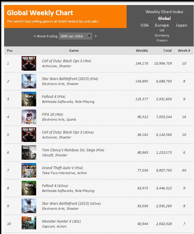 Недельные чарты продаж консолей по версии VGChartz с 2 по 9 января! Рождество! - Изображение 2