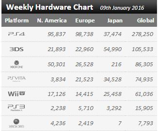 Недельные чарты продаж консолей по версии VGChartz с 2 по 9 января! Рождество! - Изображение 1