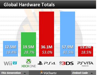 Недельные чарты продаж консолей по версии VGChartz с 2 по 9 января! Рождество! - Изображение 4