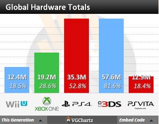 Недельные чарты продаж консолей по версии VGChartz с 12по19 декабря! Жаркий сезон подходит к концу! - Изображение 5
