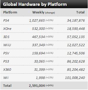 Недельные чарты продаж консолей по версии VGChartz с 12по19 декабря! Жаркий сезон подходит к концу! - Изображение 1