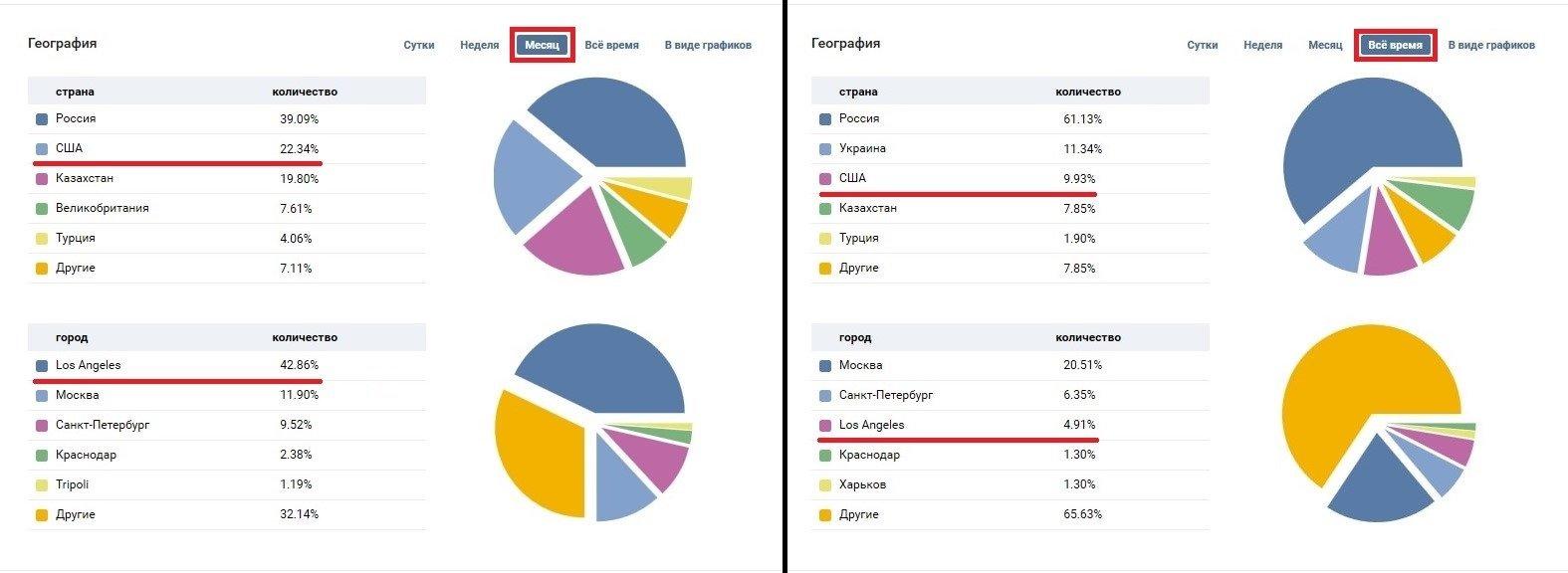Статистика посещаемости моей страницы VK - Изображение 1