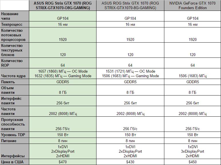 Asus Strix GTX 1070 O8G: Создана для 2К разрешения - Изображение 2