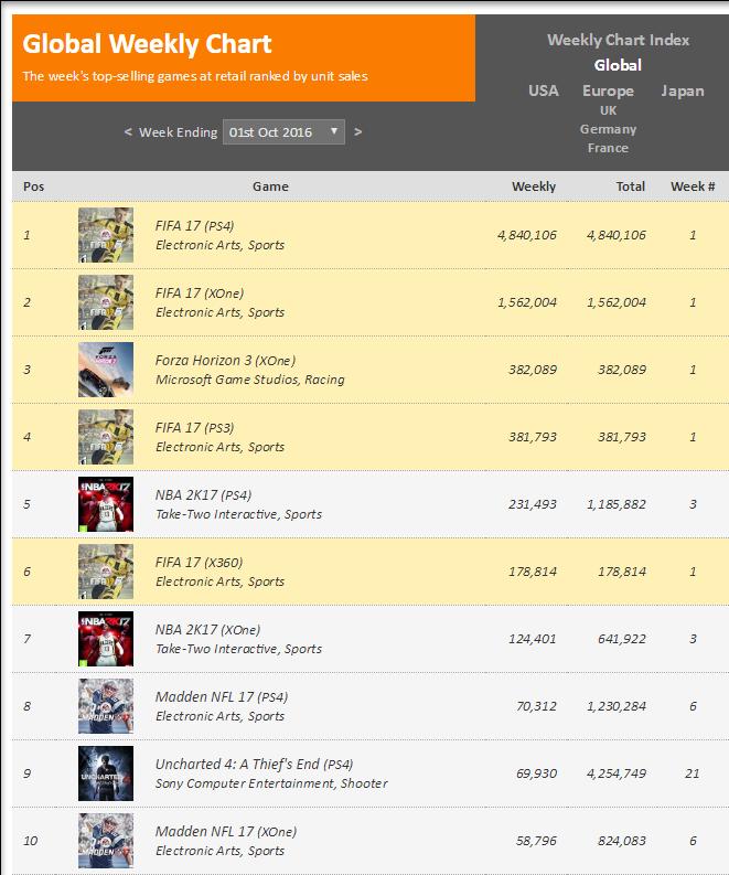 Чарты продаж консолей и игр по версии VGChartz с 20 августа по 1 октября! Xbox One S! - Изображение 5