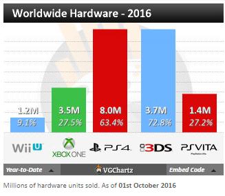 Чарты продаж консолей и игр по версии VGChartz с 20 августа по 1 октября! Xbox One S! - Изображение 3