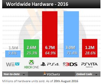 Чарты продаж консолей и игр по версии VGChartz с 20 августа по 1 октября! Xbox One S! - Изображение 2