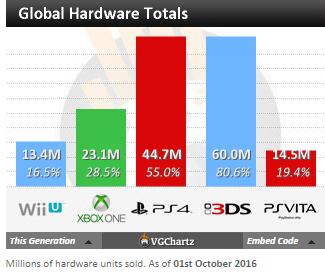 Чарты продаж консолей и игр по версии VGChartz с 20 августа по 1 октября! Xbox One S! - Изображение 4