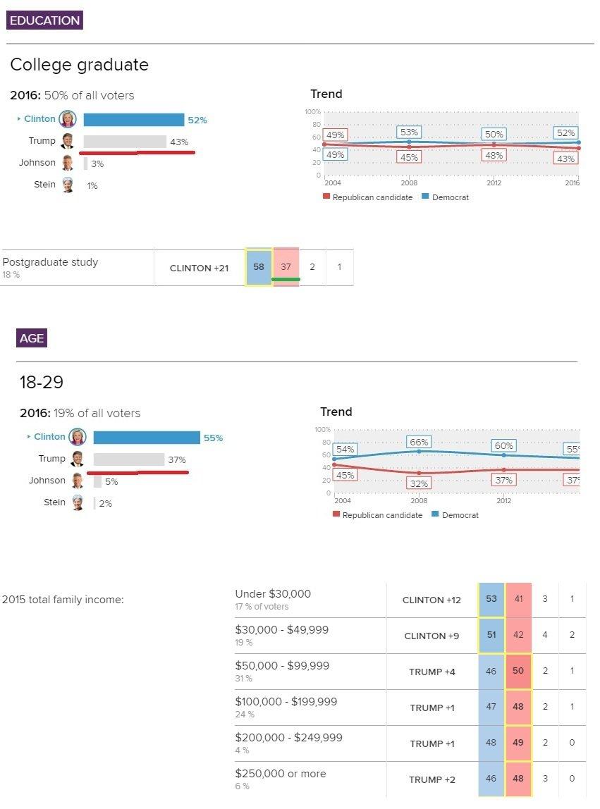 Как голосовали американцы - Изображение 2