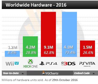 Чарты продаж консолей и игр по версии VGChartz с 15 по 29 октября! Battlefield 1, Titanfall 2! - Изображение 5