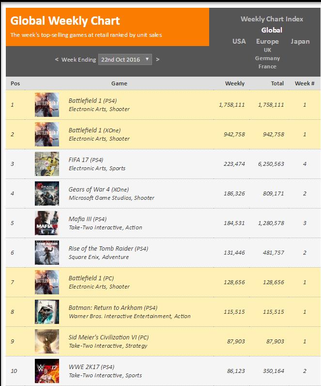 Чарты продаж консолей и игр по версии VGChartz с 15 по 29 октября! Battlefield 1, Titanfall 2! - Изображение 7