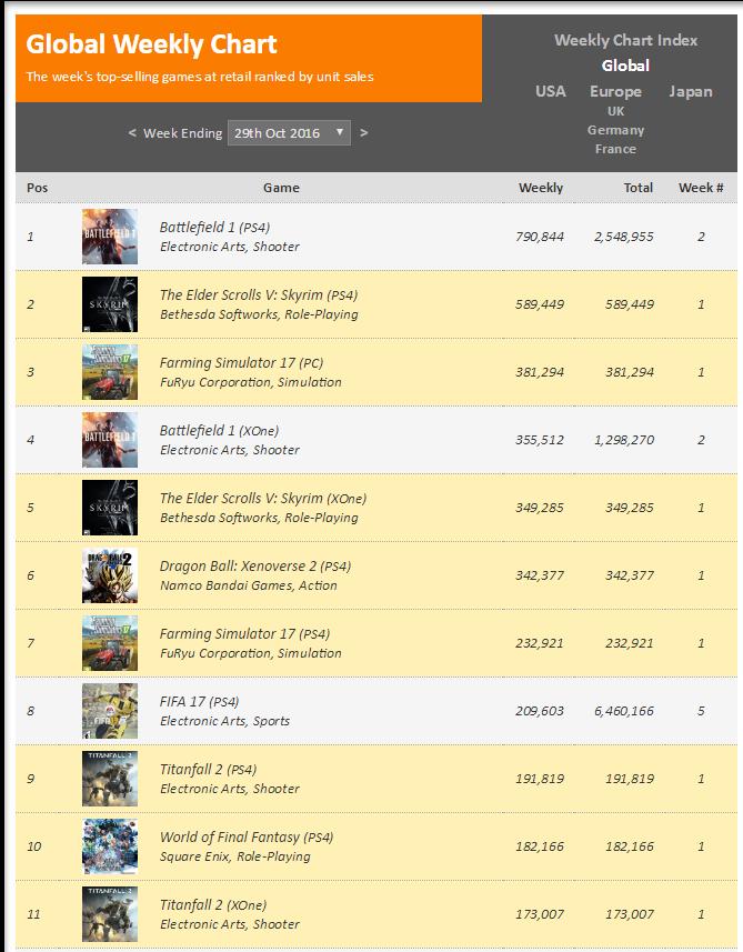 Чарты продаж консолей и игр по версии VGChartz с 15 по 29 октября! Battlefield 1, Titanfall 2! - Изображение 8