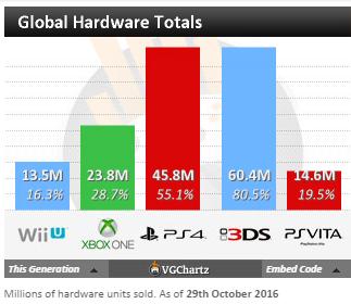 Чарты продаж консолей и игр по версии VGChartz с 15 по 29 октября! Battlefield 1, Titanfall 2!. - Изображение 6
