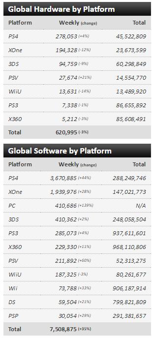 Чарты продаж консолей и игр по версии VGChartz с 15 по 29 октября! Battlefield 1, Titanfall 2! - Изображение 3