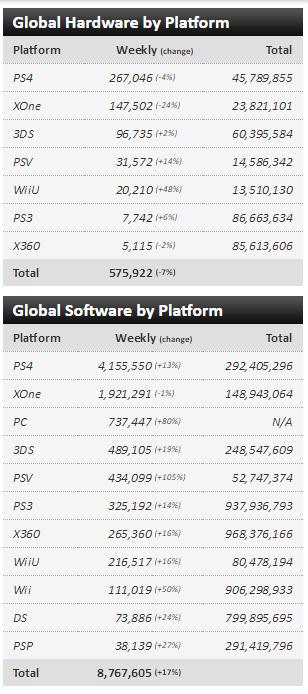 Чарты продаж консолей и игр по версии VGChartz с 15 по 29 октября! Battlefield 1, Titanfall 2! - Изображение 4