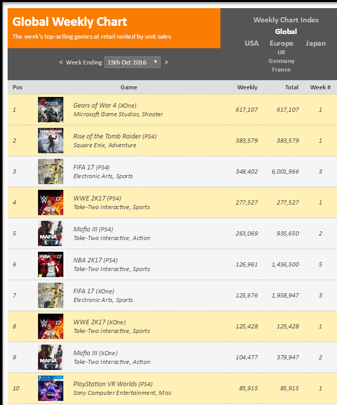 Чарты продаж консолей и игр по версии VGChartz с 1 по 15 октября! Mafia 3, Gears of Wars 4! - Изображение 7