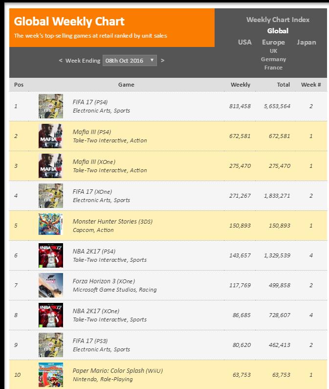 Чарты продаж консолей и игр по версии VGChartz с 1 по 15 октября! Mafia 3, Gears of Wars 4! - Изображение 6