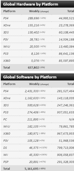 Чарты продаж консолей и игр по версии VGChartz с 1 по 15 октября! Mafia 3, Gears of Wars 4! - Изображение 3