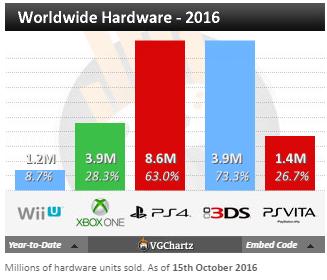 Чарты продаж консолей и игр по версии VGChartz с 1 по 15 октября! Mafia 3, Gears of Wars 4! - Изображение 5