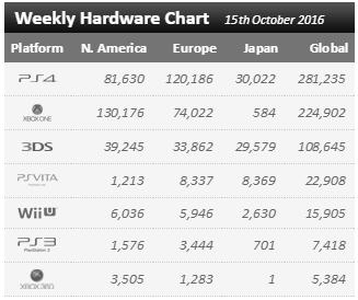 Чарты продаж консолей и игр по версии VGChartz с 1 по 15 октября! Mafia 3, Gears of Wars 4! - Изображение 2