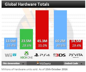 Чарты продаж консолей и игр по версии VGChartz с 1 по 15 октября! Mafia 3, Gears of Wars 4! - Изображение 4