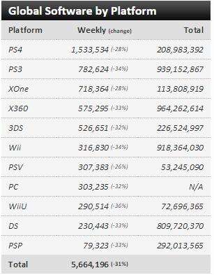 Недельные чарты продаж консолей по версии VGChartz с 9 по 16 и с 16 по 23 января! Life is Strange! - Изображение 3