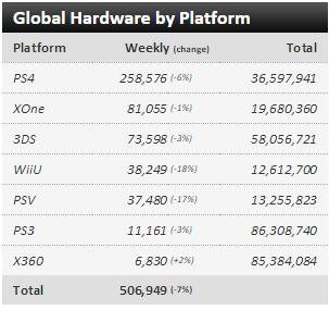 Недельные чарты продаж консолей по версии VGChartz с 9 по 16 и с 16 по 23 января! Life is Strange! - Изображение 4