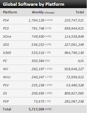 Недельные чарты продаж консолей по версии VGChartz с 9 по 16 и с 16 по 23 января! Life is Strange! - Изображение 6