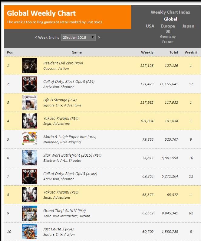 Недельные чарты продаж консолей по версии VGChartz с 9 по 16 и с 16 по 23 января! Life is Strange! - Изображение 5