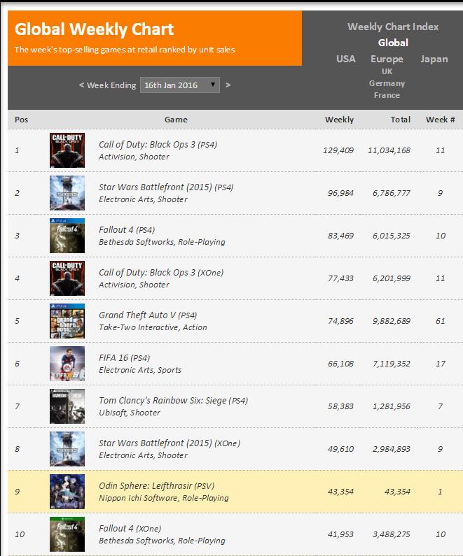 Недельные чарты продаж консолей по версии VGChartz с 9 по 16 и с 16 по 23 января! Life is Strange! - Изображение 2