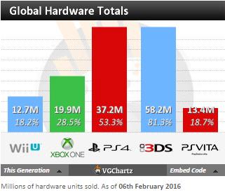 Недельные чарты продаж консолей по версии VGChartz с 9 по 16 и с 16 по 23 января! Life is Strange! - Изображение 7