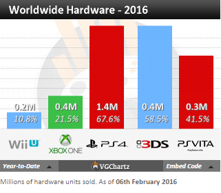Недельные чарты продаж консолей по версии VGChartz с 9 по 16 и с 16 по 23 января! Life is Strange! - Изображение 8