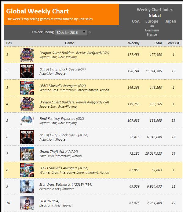 Недельные чарты продаж консолей по версии VGChartz с 23 по 30 января! LEGO Marvel`s Avengers! - Изображение 2