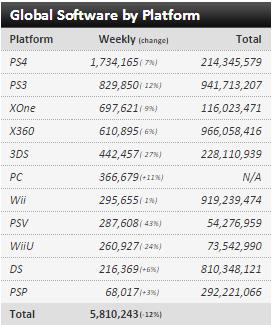 Недельные чарты продаж консолей по версии VGChartz с 30 января по 6 февраля! XCOM 2 и Naruto4 S:UNS! - Изображение 3