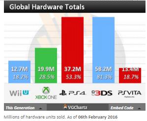 Недельные чарты продаж консолей по версии VGChartz с 30 января по 6 февраля! XCOM 2 и Naruto4 S:UNS!. - Изображение 5